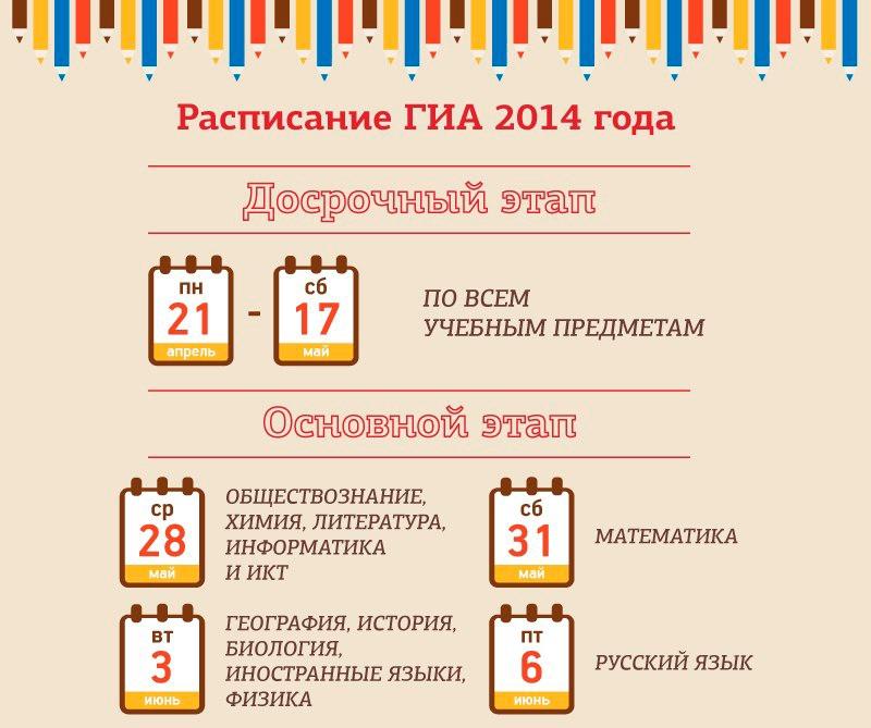 расписание экзаменов 2014 для выпускников 9 класса _gia